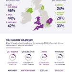 Retirement planning: which parts of the UK are saving the least towards their private pensions?